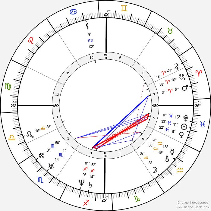 Pope Leo XIII - Birth horoscope chart