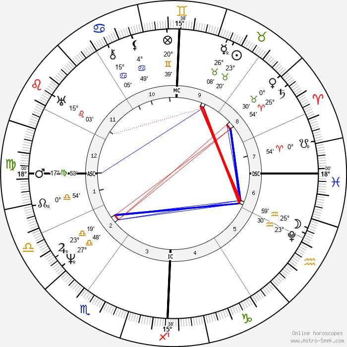 Pope Pius IX - Birth horoscope chart