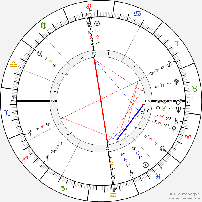 Pope Pius XII - Birth horoscope chart