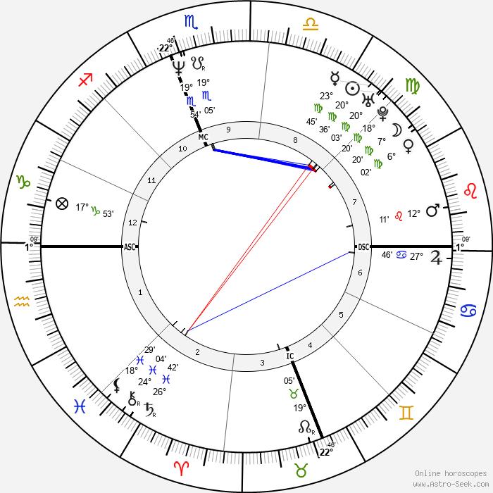 Porter Shreve - Birth horoscope chart