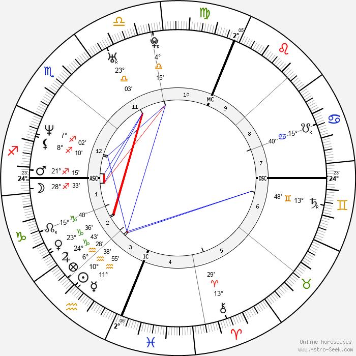 Portia de Rossi - Birth horoscope chart