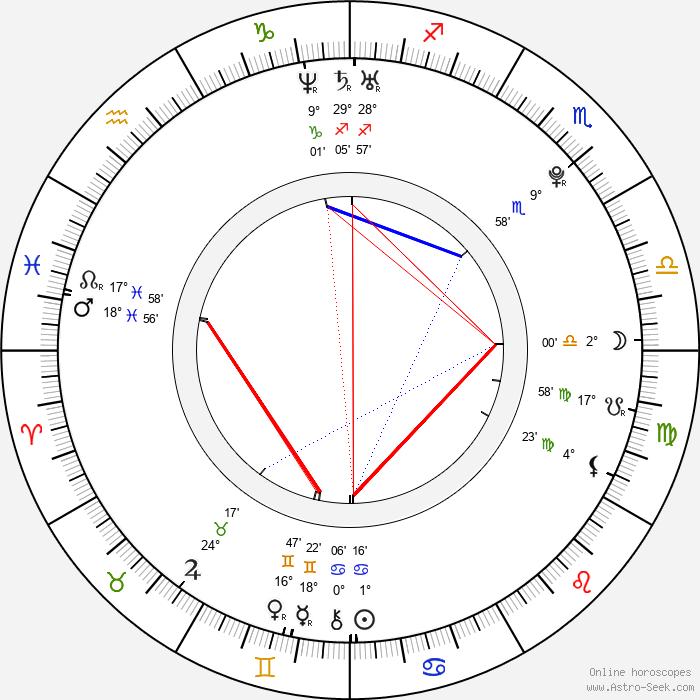 Portia Doubleday - Birth horoscope chart