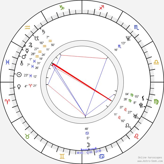 Prasanna Vithanage - Birth horoscope chart