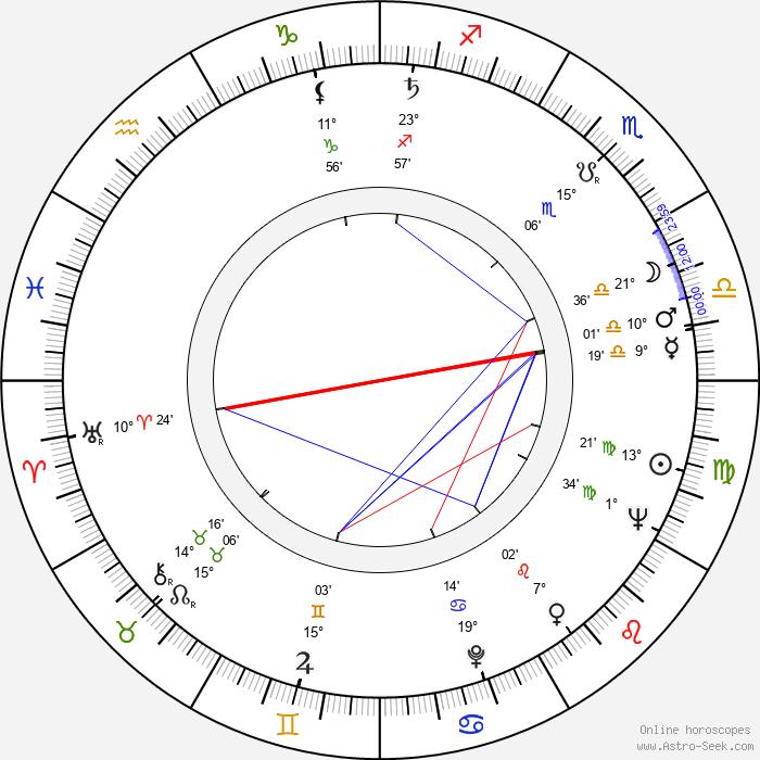 Preben Møller Hansen - Birth horoscope chart