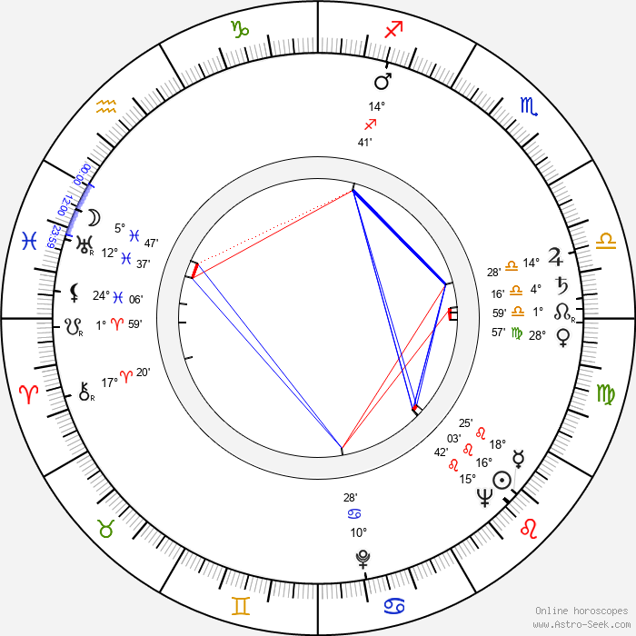 Predrag Tasovac - Birth horoscope chart