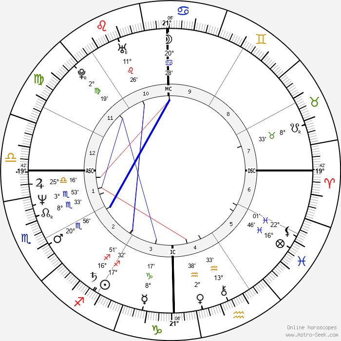 Prem Rawat - Birth horoscope chart