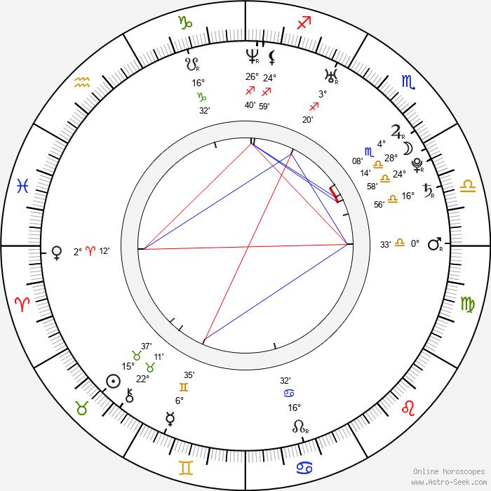 Přemysl Boublík - Birth horoscope chart