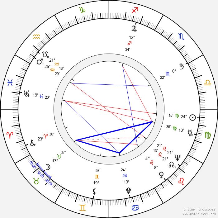 Přemysl Matoušek - Birth horoscope chart
