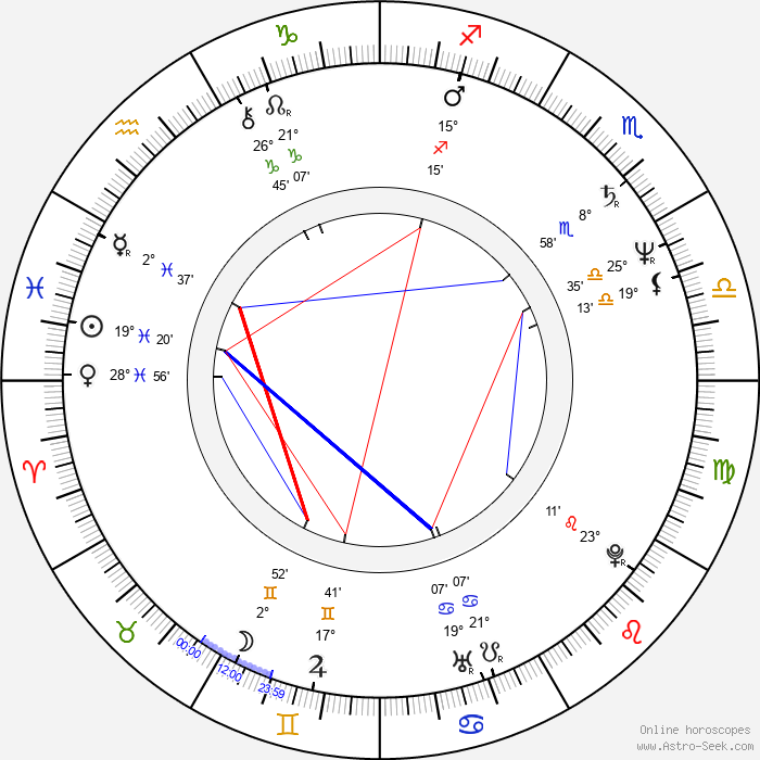 Přemysl Rut - Birth horoscope chart