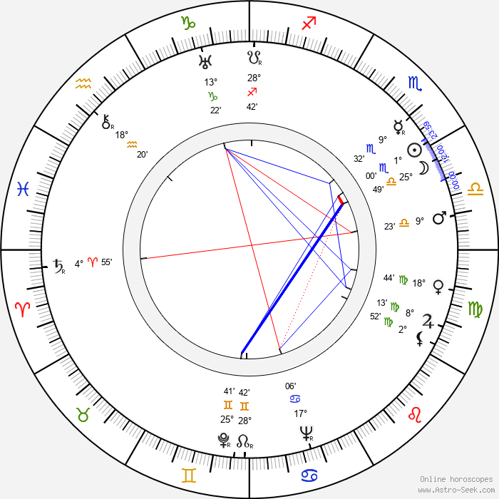 Preston Blair - Birth horoscope chart
