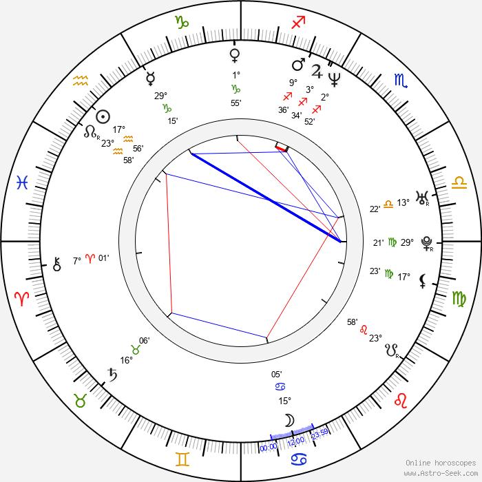 Priit Tender - Birth horoscope chart