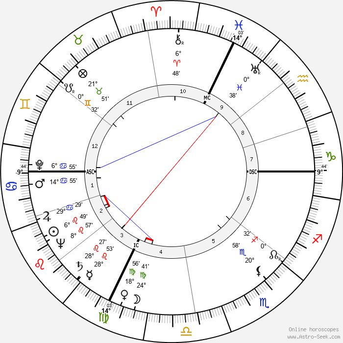 Primo Levi - Birth horoscope chart