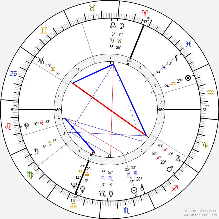 Prince Charles - Birth horoscope chart