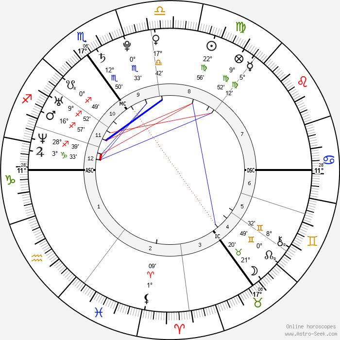 Prince Harry Windsor - Birth horoscope chart
