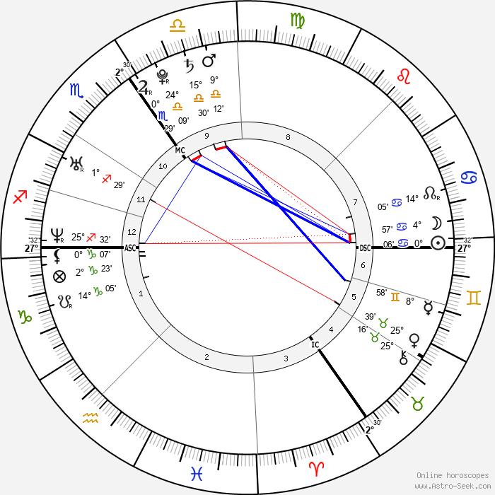 Prince William, Duke of Cambridge - Birth horoscope chart