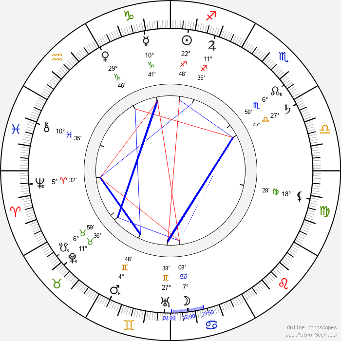 Princess Elisabeth of Hesse and by Rhine - Birth horoscope chart