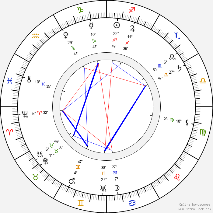 Princess Elisabeth of Hesse and by Rhine - Birth horoscope chart