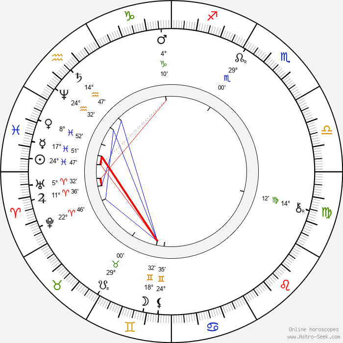 Princess Sophie of Saxony - Birth horoscope chart
