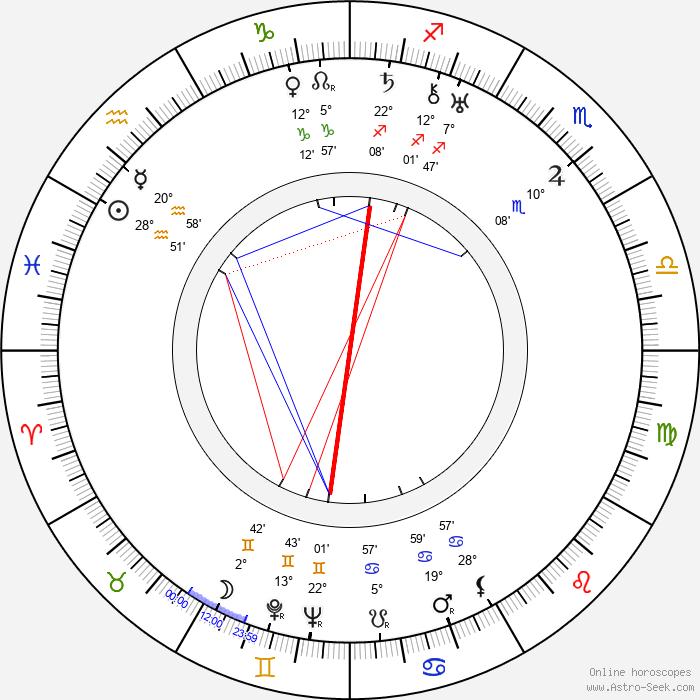 Priscilla Bonner - Birth horoscope chart