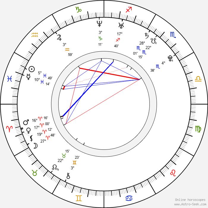 Priscilla Chan Zuckerberg - Birth horoscope chart