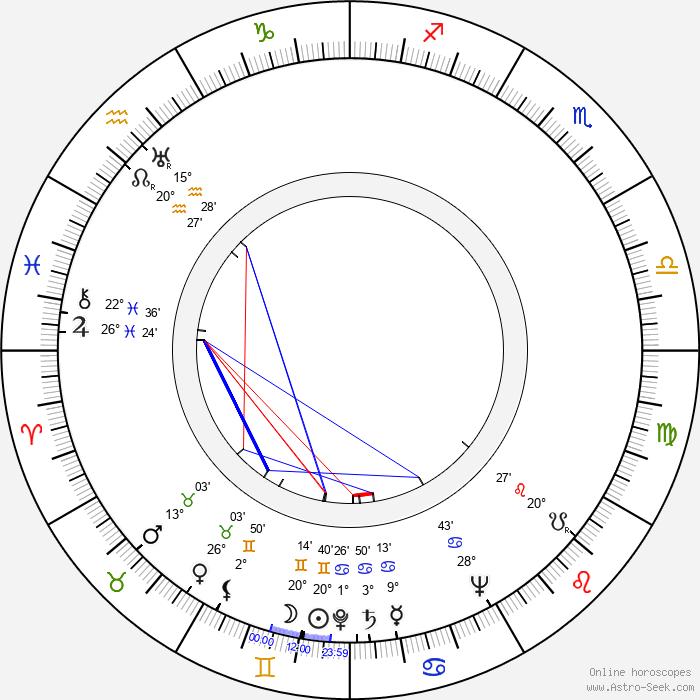 Priscilla Lane - Birth horoscope chart
