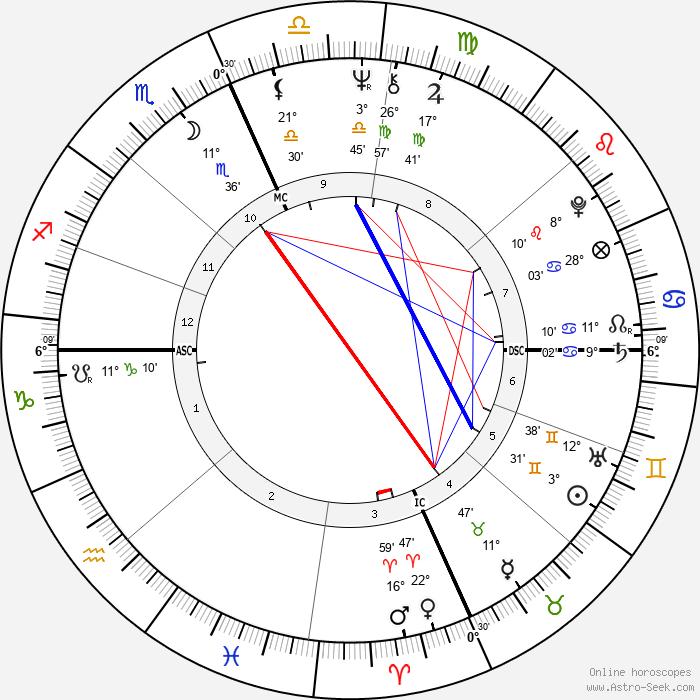 Priscilla Presley - Birth horoscope chart