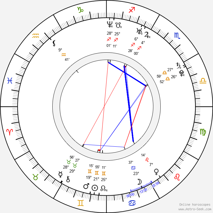 Priva - Birth horoscope chart