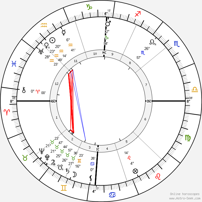 Proclus - Birth horoscope chart