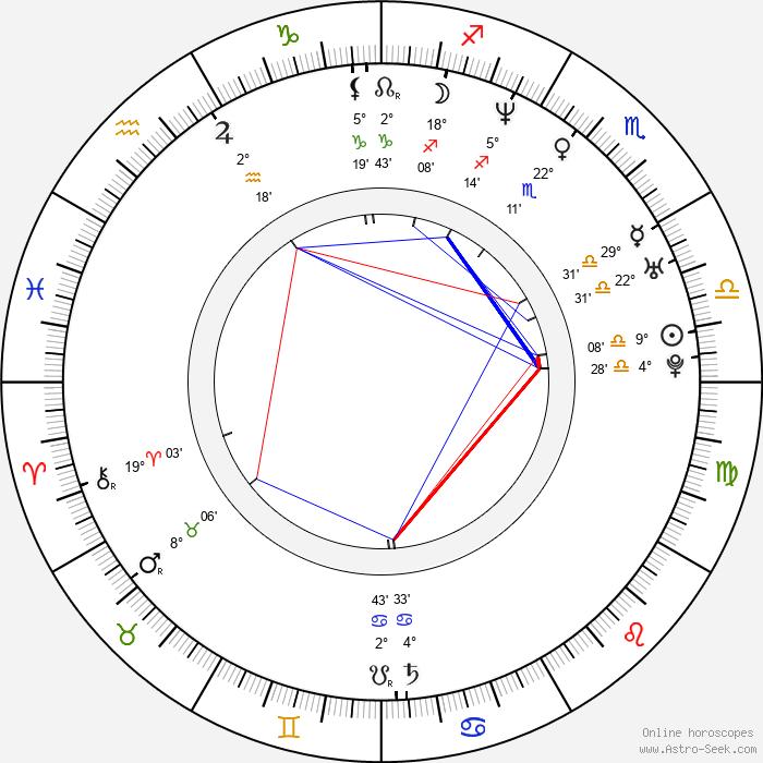 Proof - Birth horoscope chart