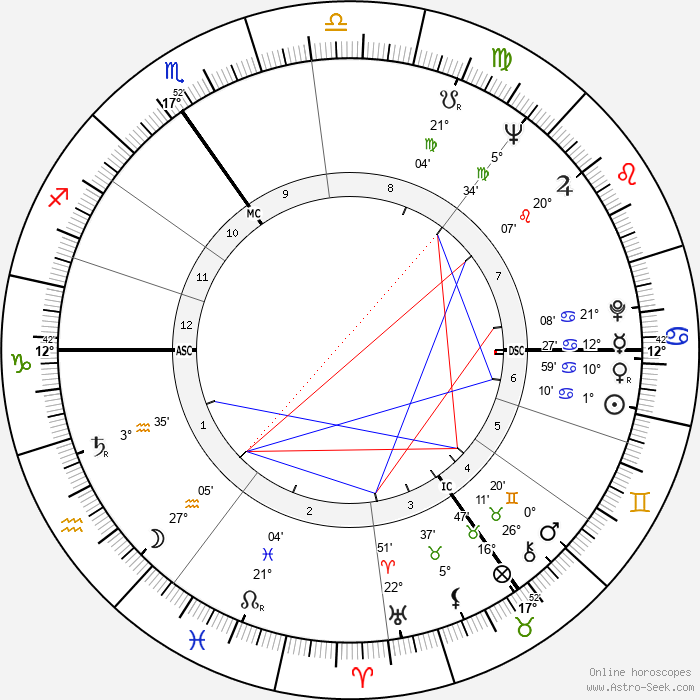 Prunella Scales - Birth horoscope chart