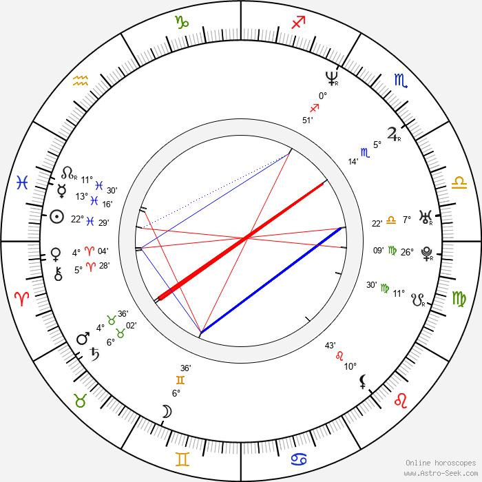 Przemyslaw Bluszcz - Birth horoscope chart