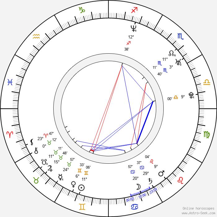 Pyotr Buslov - Birth horoscope chart