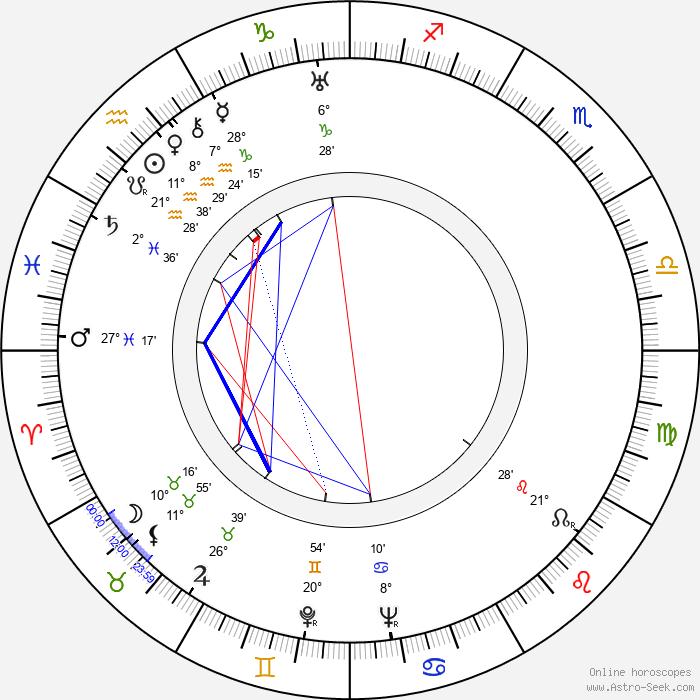 Pyotr Savin - Birth horoscope chart