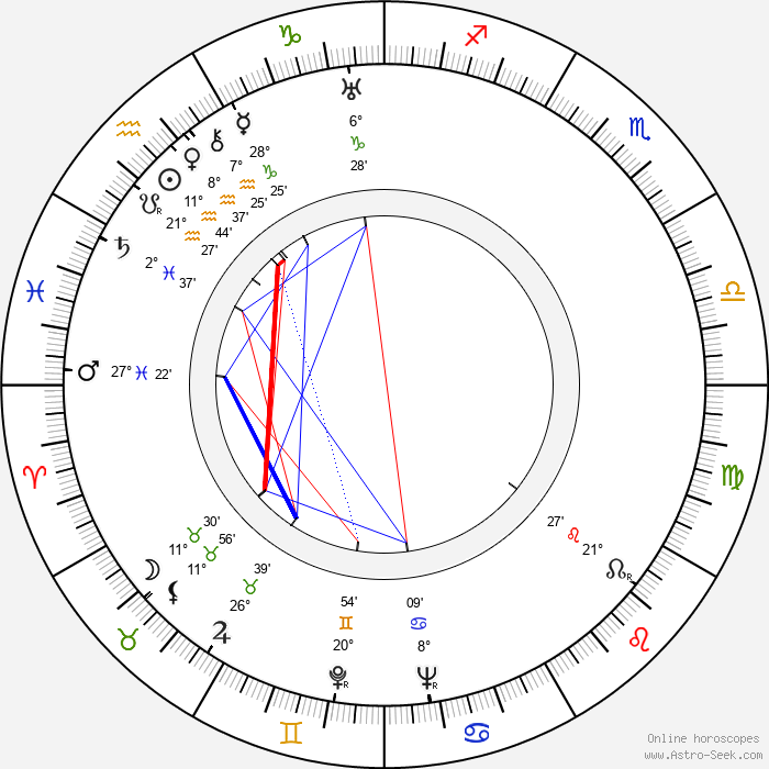 Pyotr Savin - Birth horoscope chart