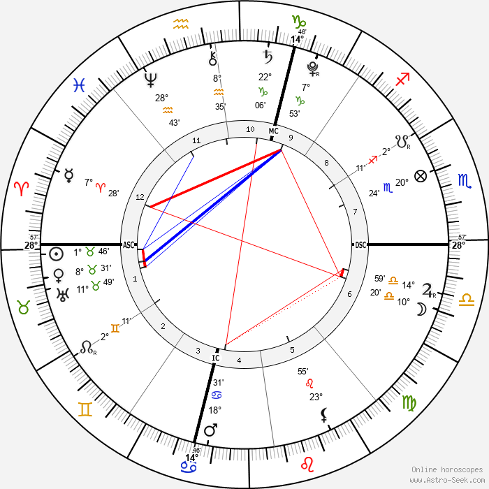 Queen Catherine de Medici - Birth horoscope chart