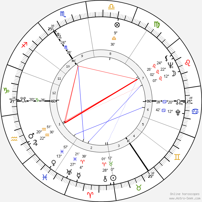 Queen Elizabeth II - Birth horoscope chart