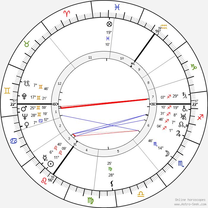 Queen Elizabeth The Queen Mother - Birth horoscope chart