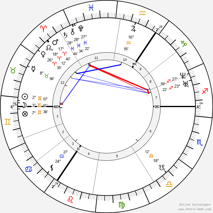Queen of England Victoria - Birth horoscope chart