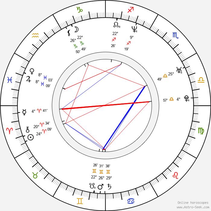 Quentin Dupieux - Birth horoscope chart