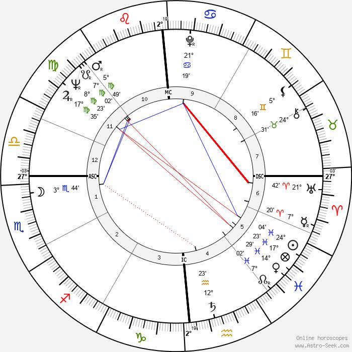 Quincy Jones - Birth horoscope chart