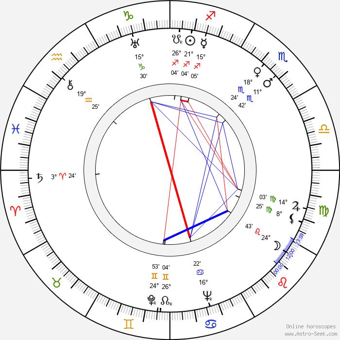 R. A. Strejka - Birth horoscope chart
