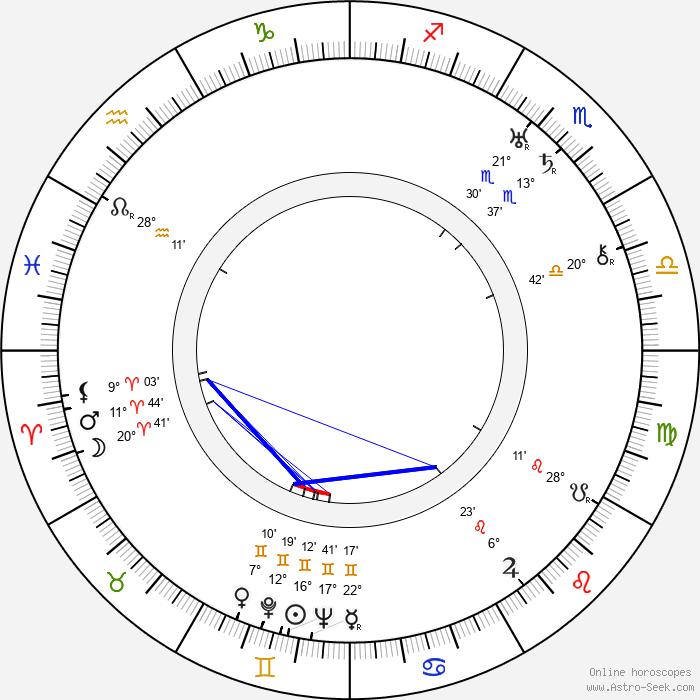 R. C. Sherriff - Birth horoscope chart