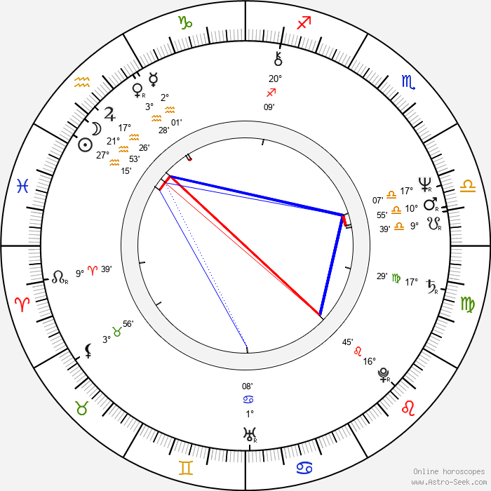 R. D. Call - Birth horoscope chart