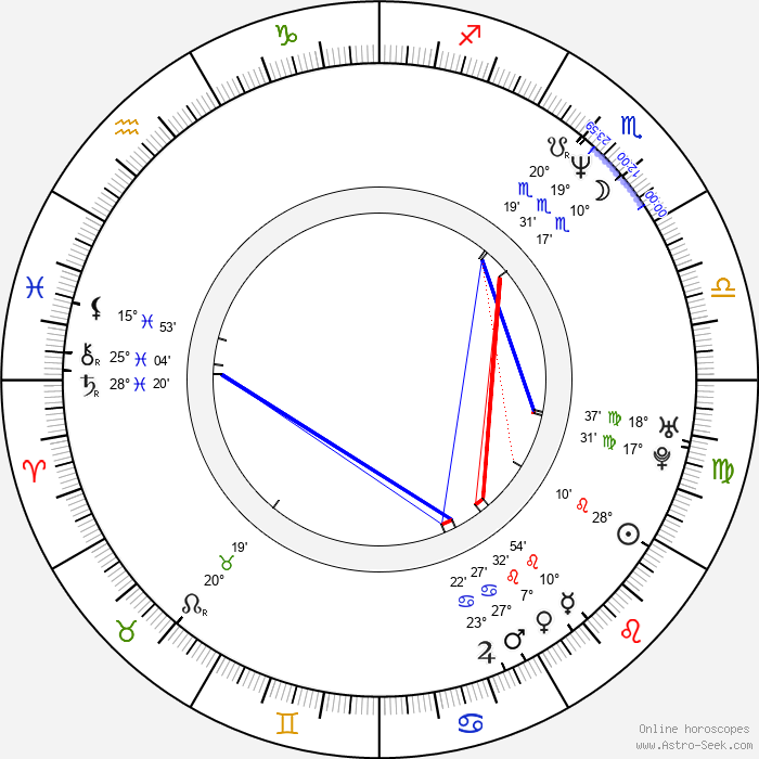 R. D. Price - Birth horoscope chart