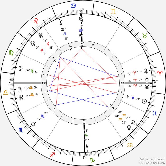 R. David Brown - Birth horoscope chart