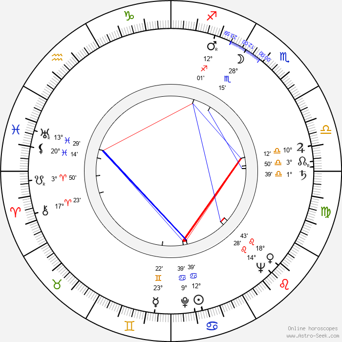 R. J. Duffy - Birth horoscope chart