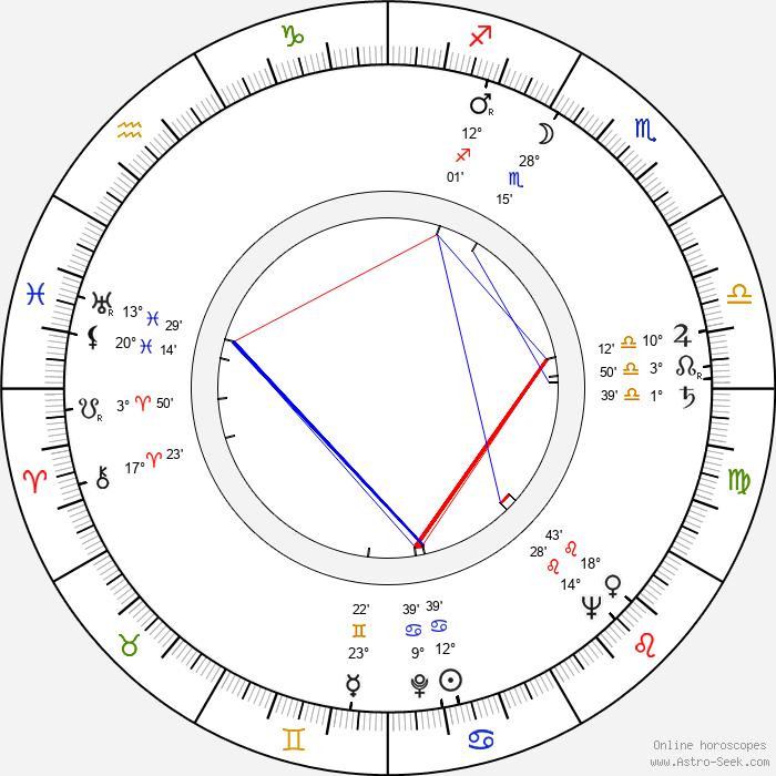 R. J. Duffy - Birth horoscope chart
