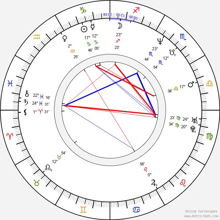 R. Kelly - Birth horoscope chart