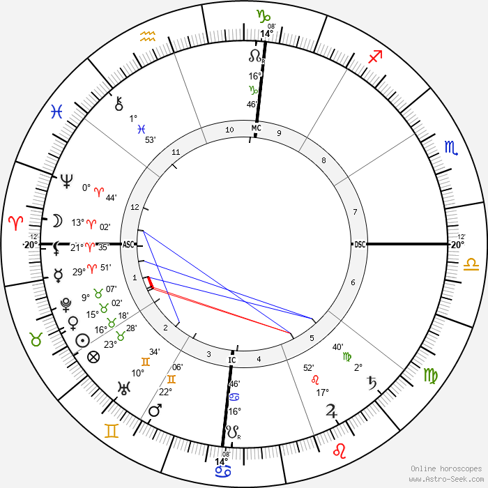 Rabindranath Tagore - Birth horoscope chart