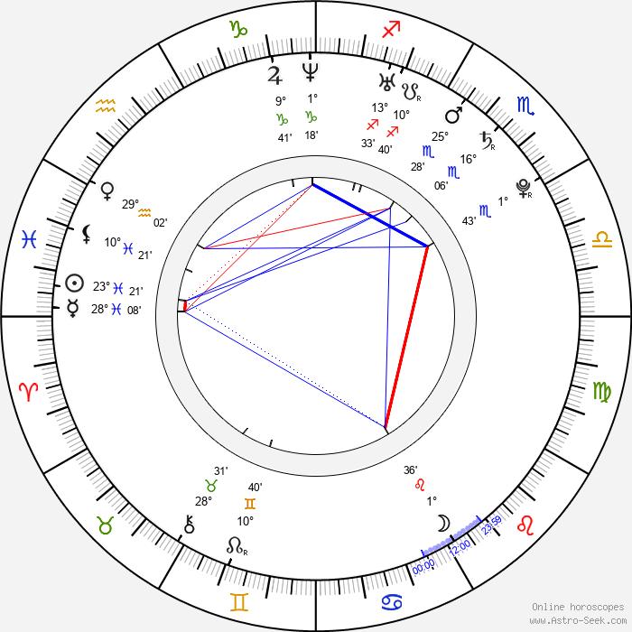 Rachael Bella - Birth horoscope chart